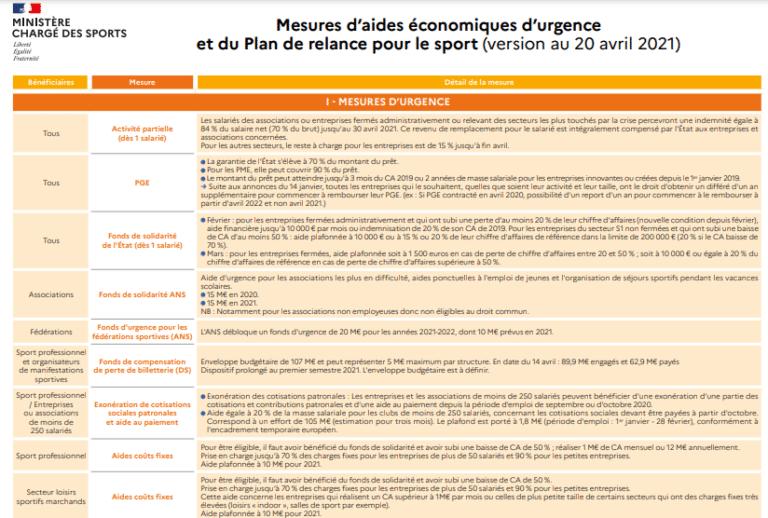 Mesures d'aides économiques d'urgence et du Plan de relance pour le sport (version au 20 avril 2021)