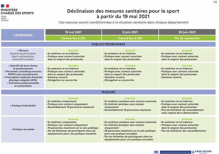 Déclinaison des mesures sanitaires pour le sport à partir du 19 mai 2021 (maj 12/05 à 17h20)