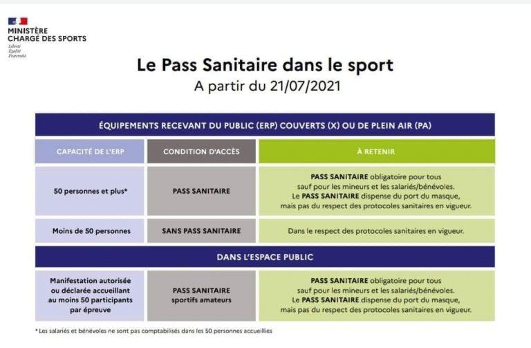 Déclinaison des décisions sanitaires pour le sport à partir du 21 juillet 2021